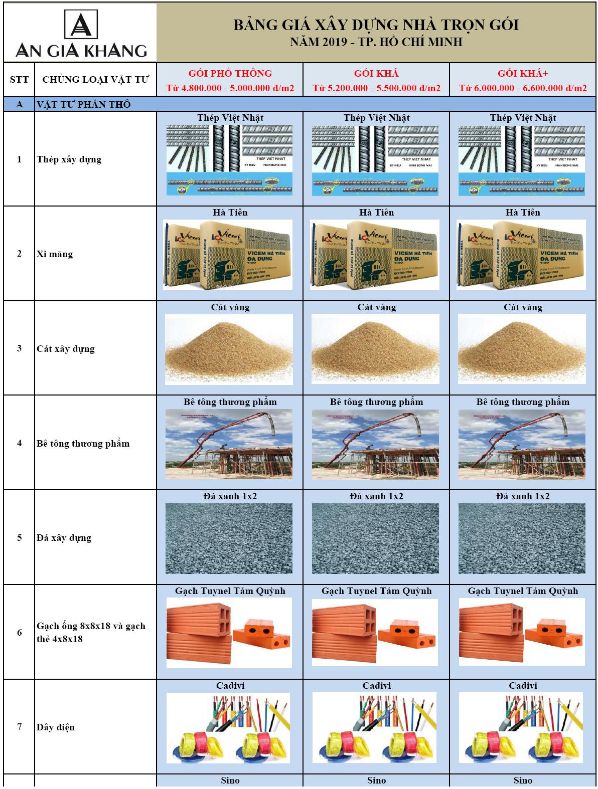 Báo giá xây nhà tại tphcm