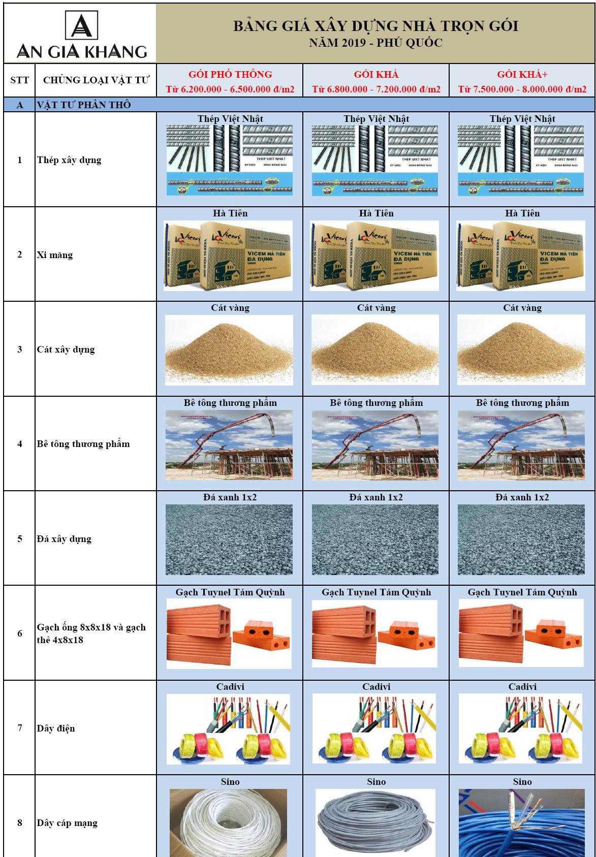 Báo giá xây nhà tại Phú Quốc